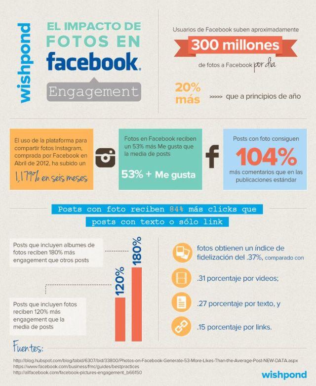 Infografía impacto visual en facebook